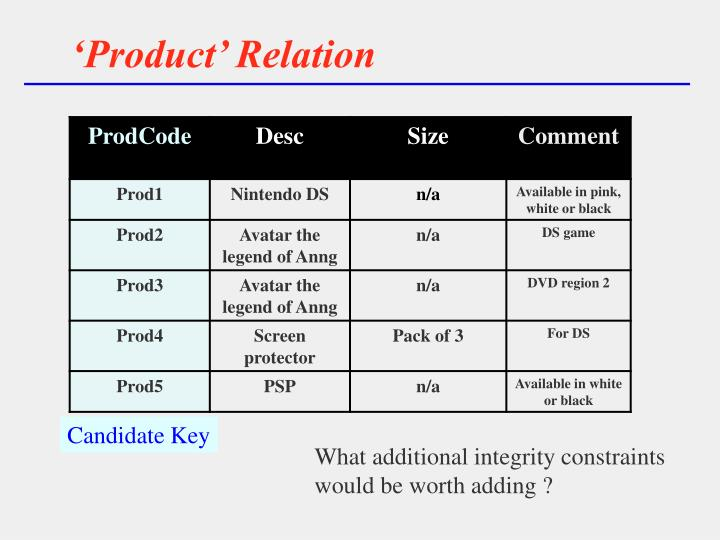 'Product' Relation