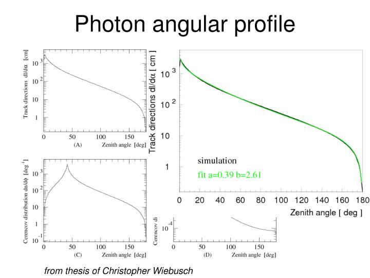 Photon angular profile