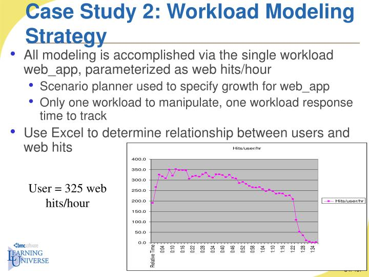 Case Study 2: Workload Modeling Strategy