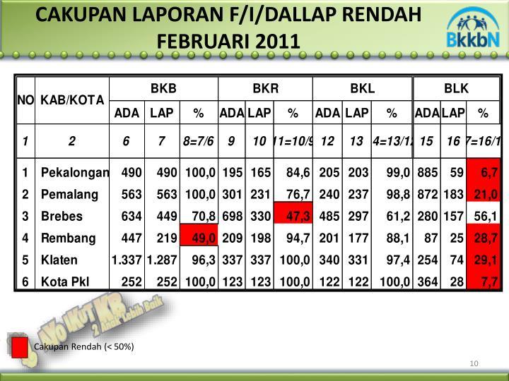 CAKUPAN LAPORAN F/I/DALLAP RENDAH
