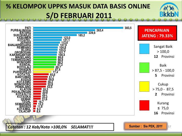 % KELOMPOK UPPKS MASUK DATA BASIS ONLINE
