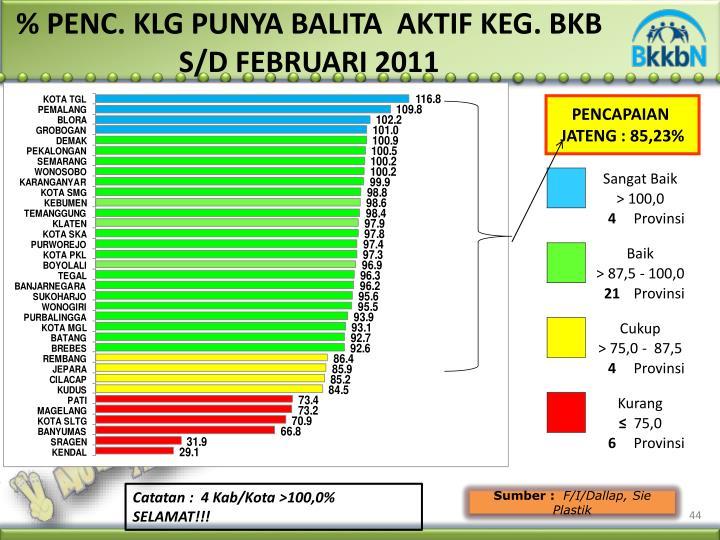 % PENC. KLG PUNYA BALITA  AKTIF KEG. BKB