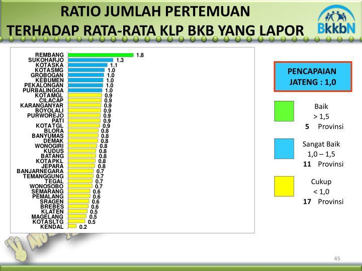RATIO JUMLAH PERTEMUAN