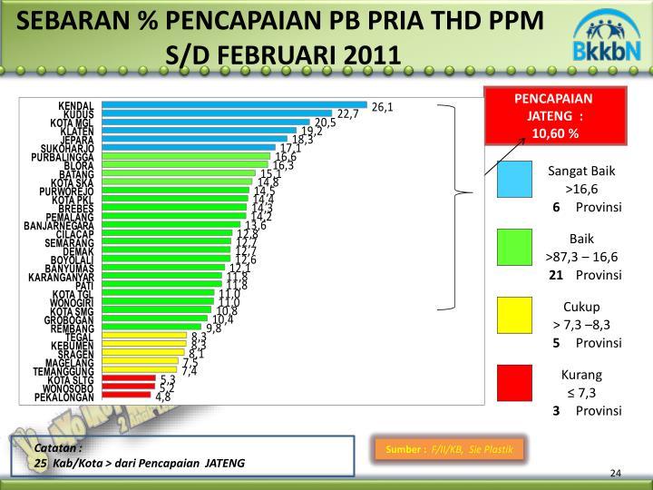 SEBARAN % PENCAPAIAN PB PRIA