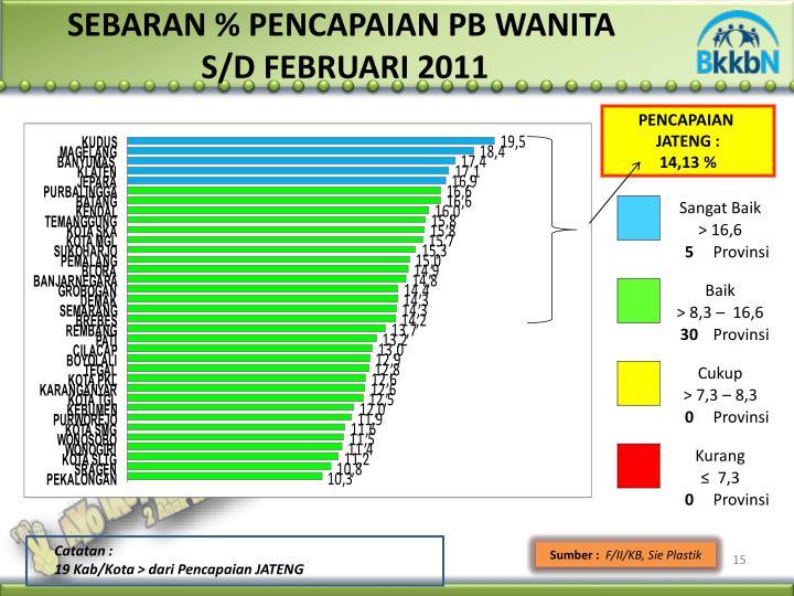 SEBARAN % PENCAPAIAN PB WANITA