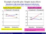example of profile plot simple main effects