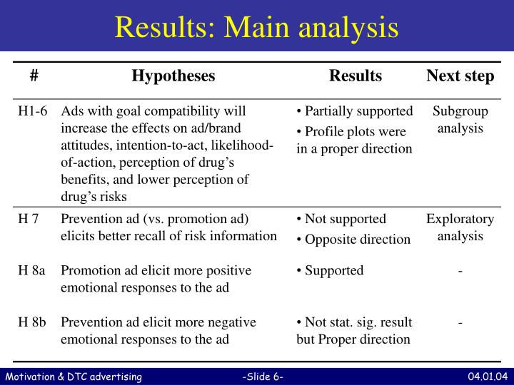 Results: Main analysis