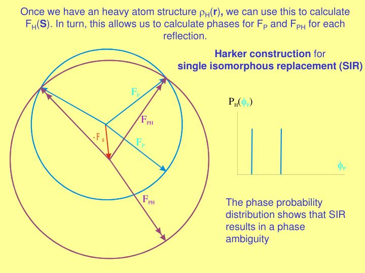 Harker diagram