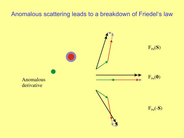 Anomalous scattering leads to a breakdown of Friedel's law