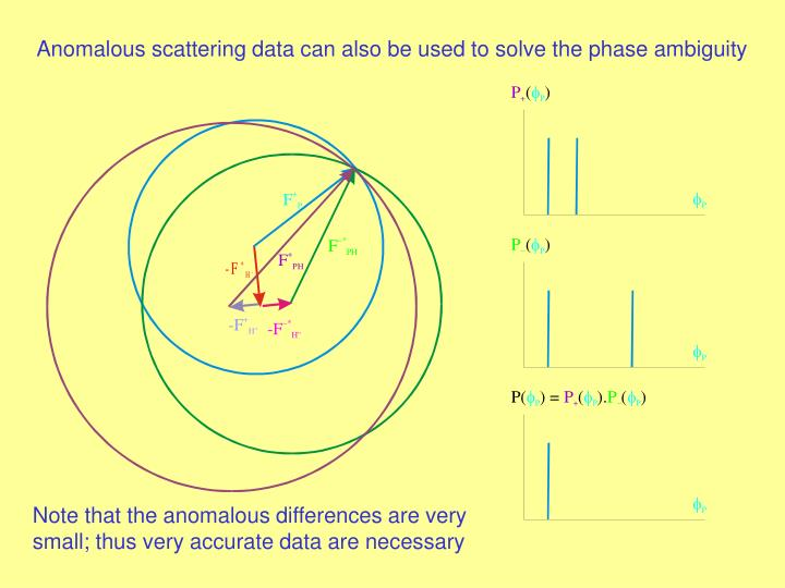 Anomalous scattering data can also be used to solve the phase ambiguity