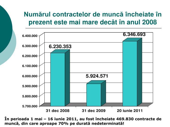 Numărul contractel