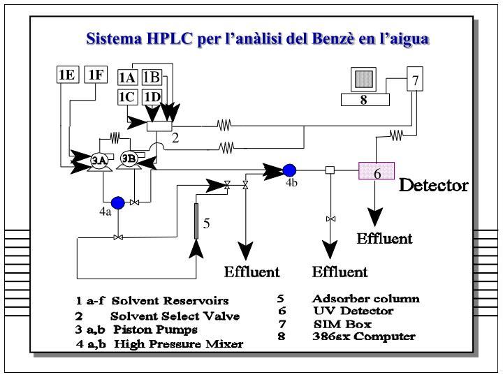 Sistema HPLC per l'anàlisi del Benzè en l'aigua