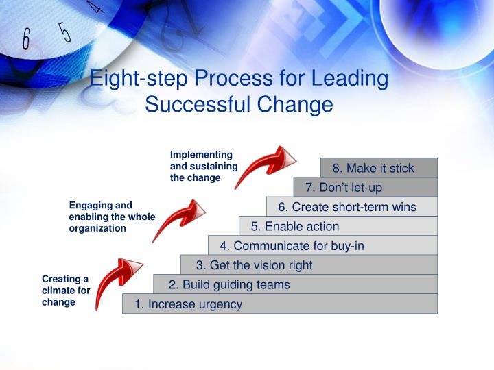 Eight-step Process for Leading