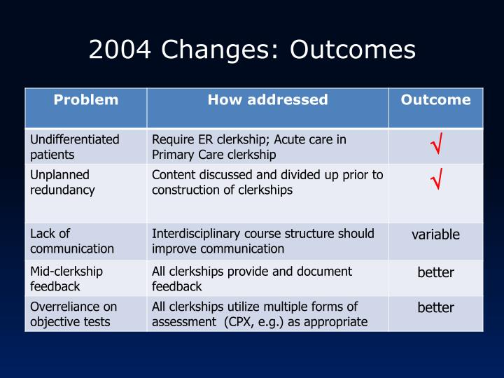 2004 Changes: Outcomes