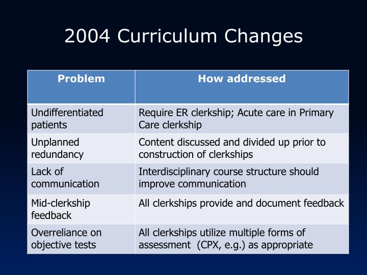 2004 Curriculum Changes
