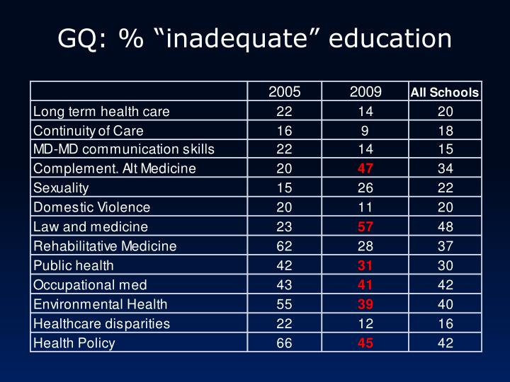 "GQ: % ""inadequate"" education"