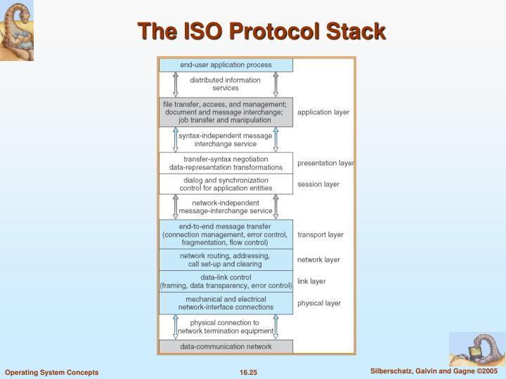 The ISO Protocol Stack