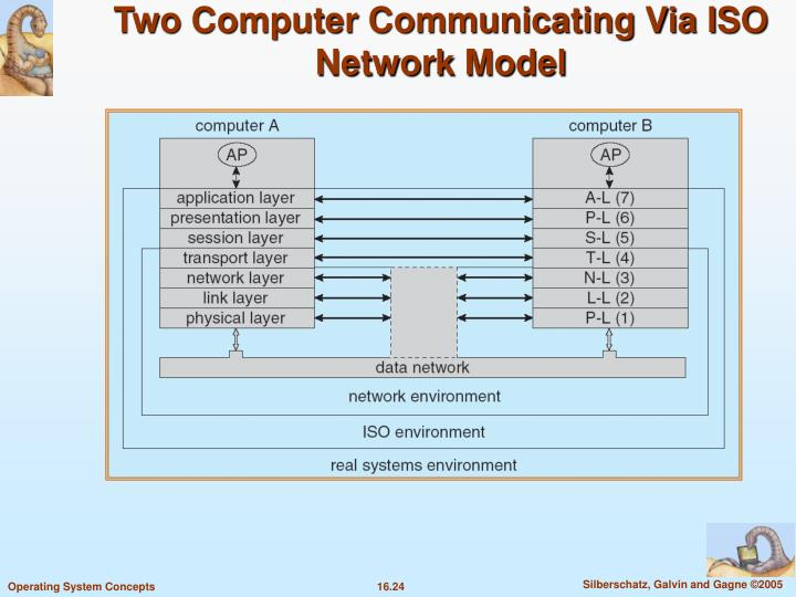 Two Computer Communicating Via ISO Network Model