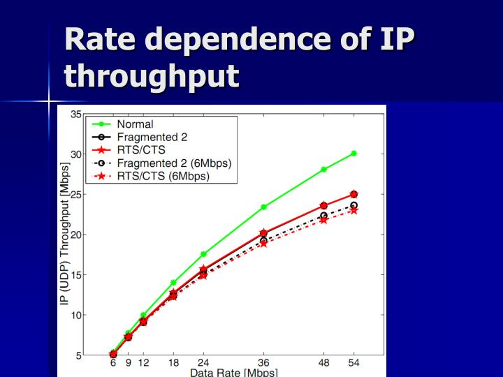 Rate dependence of IP throughput