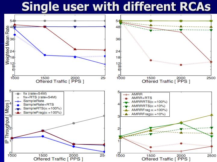 Single user with different RCAs