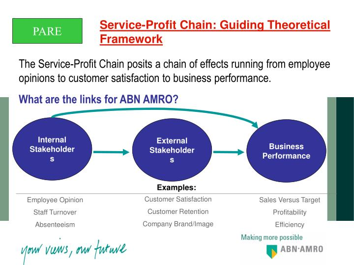 Service-Profit Chain: Guiding Theoretical Framework