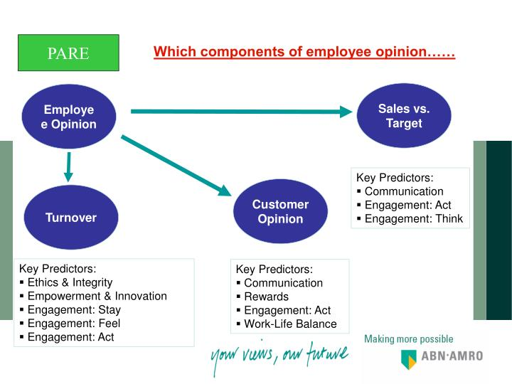 Which components of employee opinion……