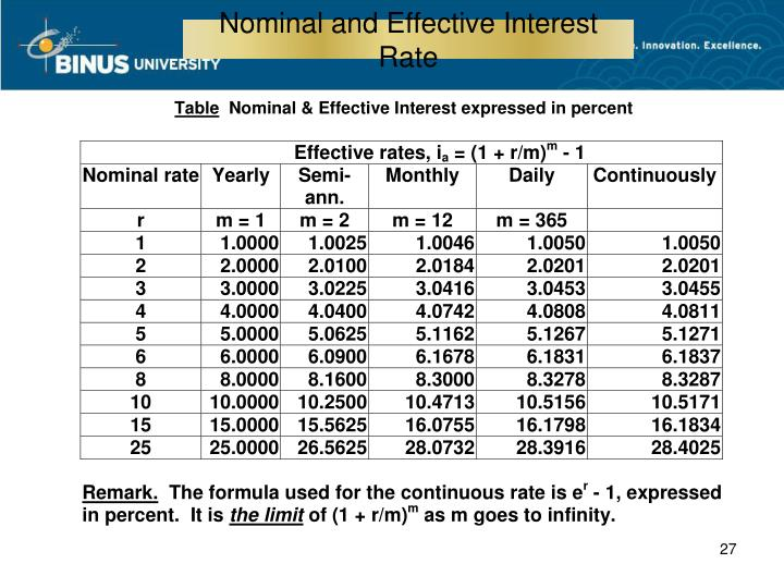 Nominal and Effective Interest Rate