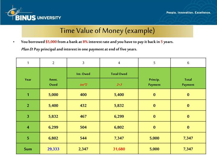 Time Value of Money (example)