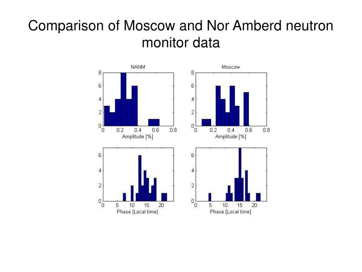 Comparison of Moscow and Nor Amberd neutron monitor data