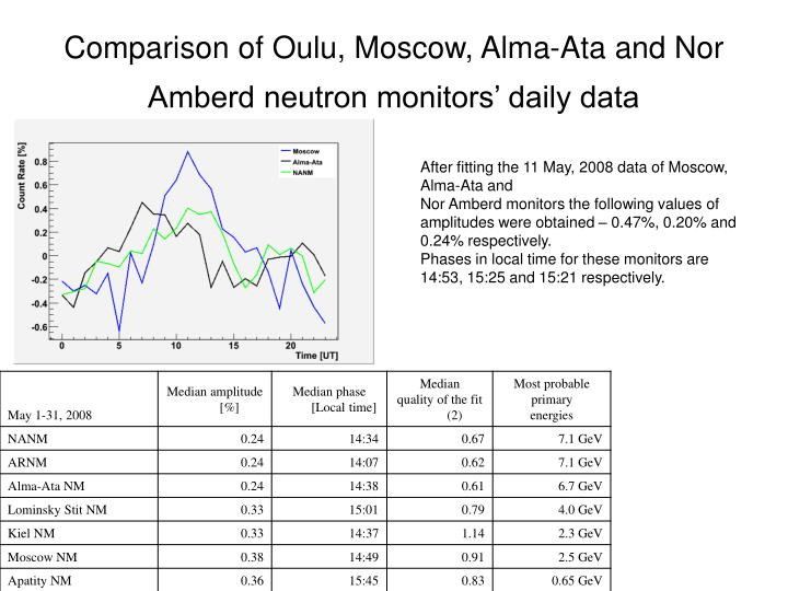 Comparison of Oulu, Moscow, Alma-Ata and Nor Amberd neutron monitors' daily data