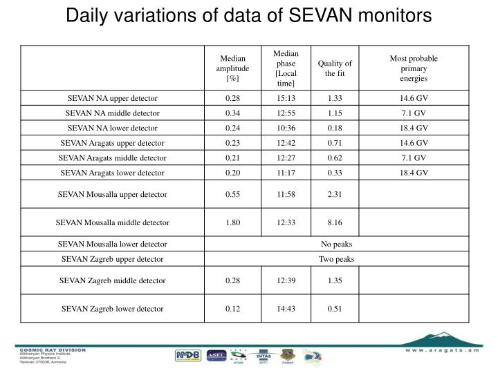 Daily variations of data of SEVAN monitors