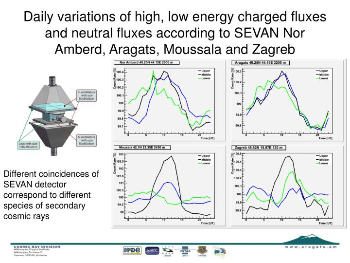 Daily variations of high, low energy charged fluxes and neutral fluxes according to SEVAN Nor Amberd, Aragats, Moussala and Zagreb
