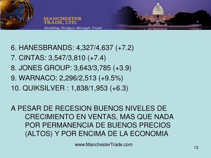 6. HANESBRANDS: 4,327/4,637 (+7.2)
