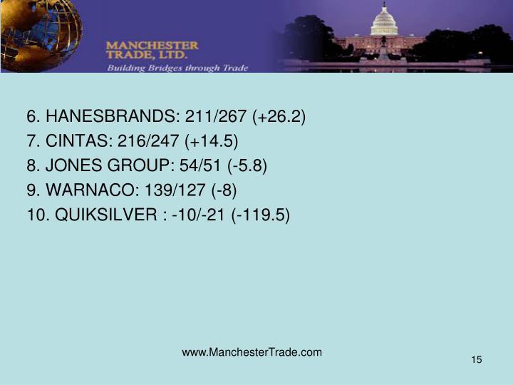 6. HANESBRANDS: 211/267 (+26.2)