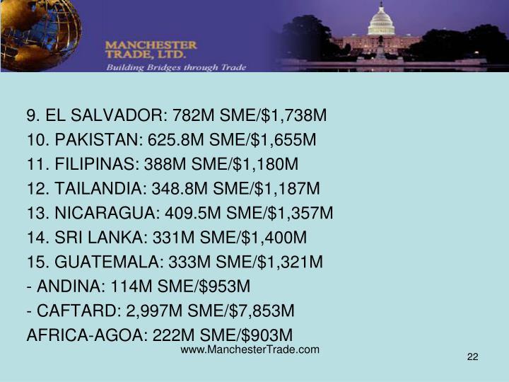 9. EL SALVADOR: 782M SME/$1,738M