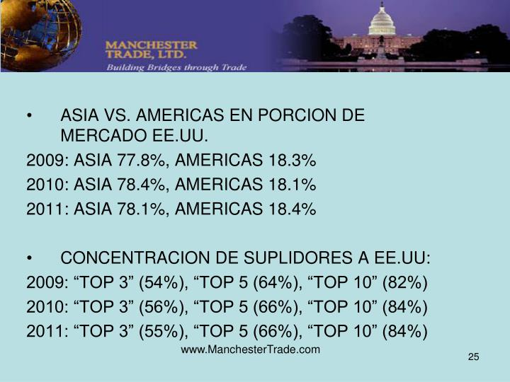 ASIA VS. AMERICAS EN PORCION DE MERCADO EE.UU.