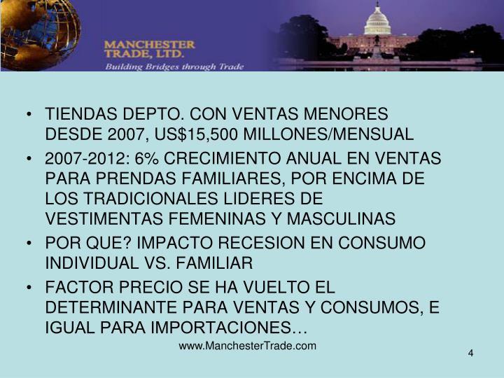TIENDAS DEPTO. CON VENTAS MENORES DESDE 2007, US$15,500 MILLONES/MENSUAL