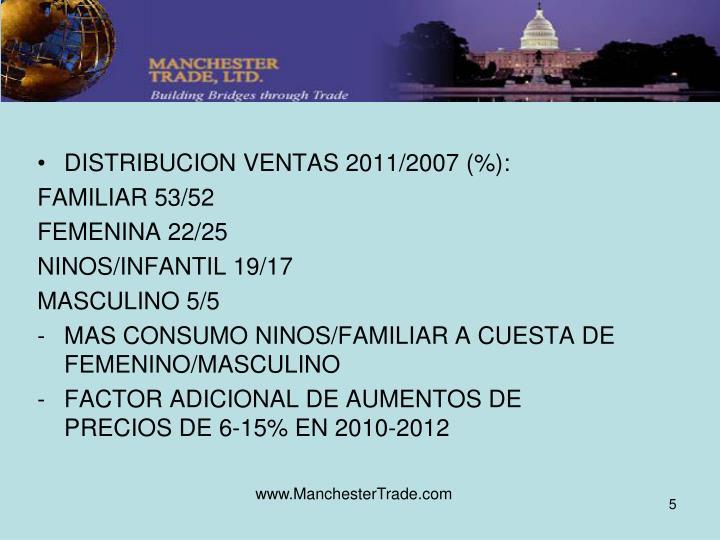 DISTRIBUCION VENTAS 2011/2007 (%):