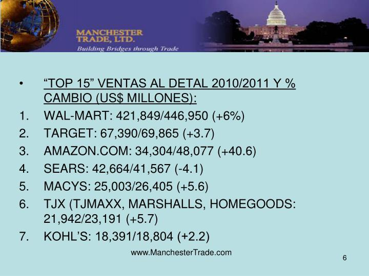 """""""TOP 15"""" VENTAS AL DETAL 2010/2011 Y % CAMBIO (US$ MILLONES):"""