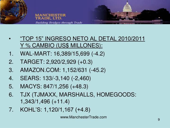 """""""TOP 15"""" INGRESO NETO AL DETAL 2010/2011 Y % CAMBIO (US$ MILLONES):"""