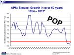 aps slowest growth in over 50 years 1954 2012