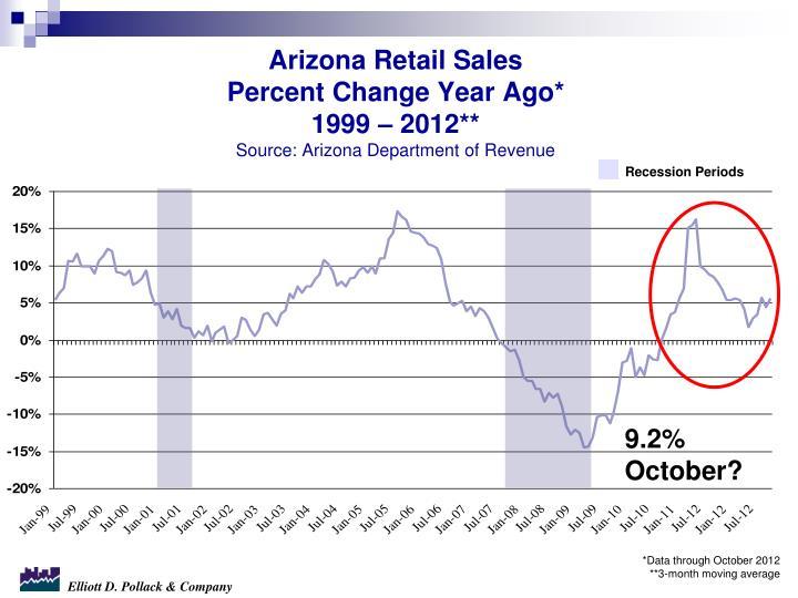 Arizona Retail Sales