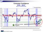 consumer confidence 1978 2012 source the dismal scientist