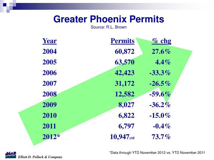 Greater Phoenix Permits