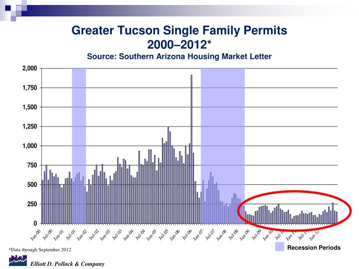 Greater Tucson Single Family Permits