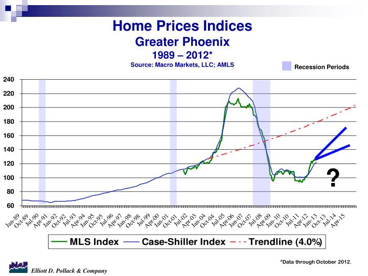 Home Prices Indices