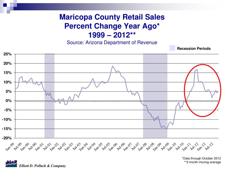 Maricopa County Retail Sales