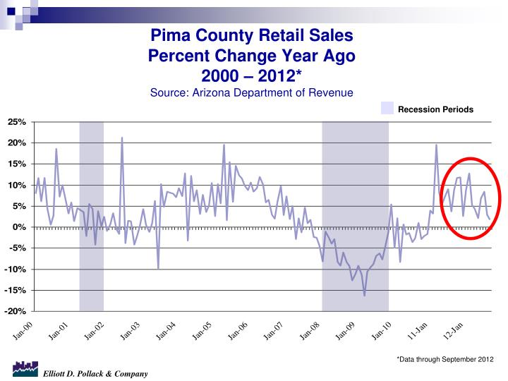 Pima County Retail Sales
