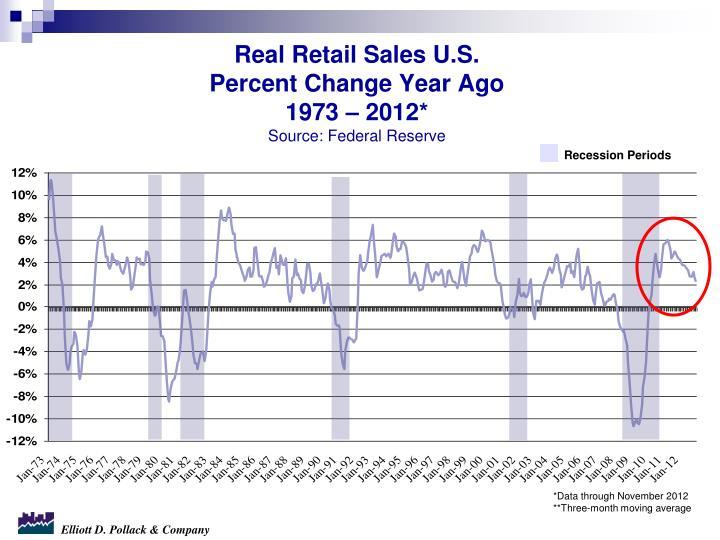 Real Retail Sales U.S.
