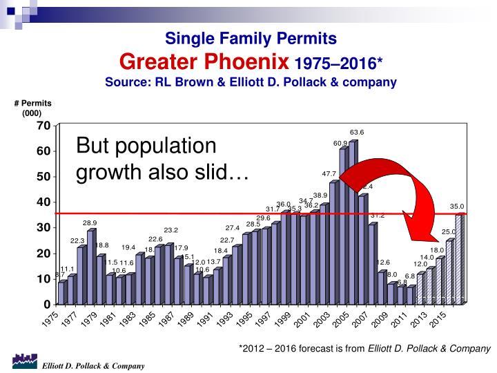 Single Family Permits